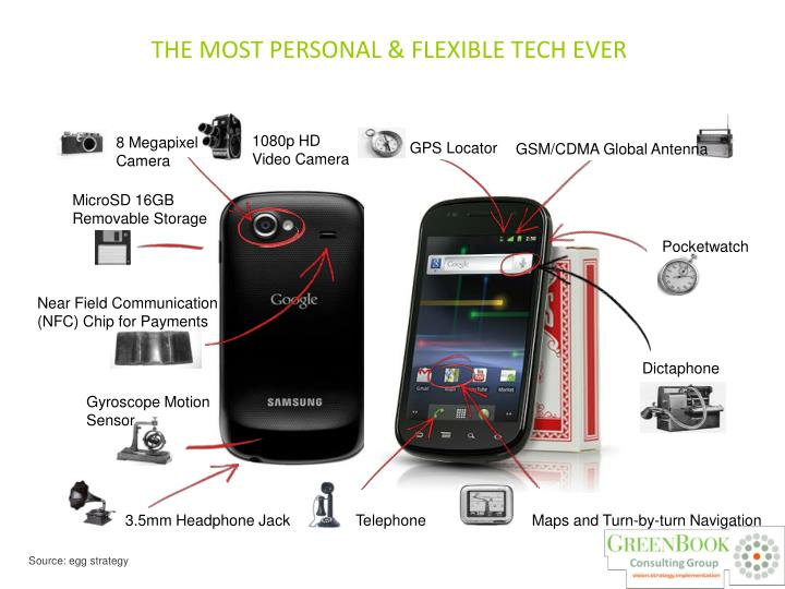The most personal & flexible tech ever