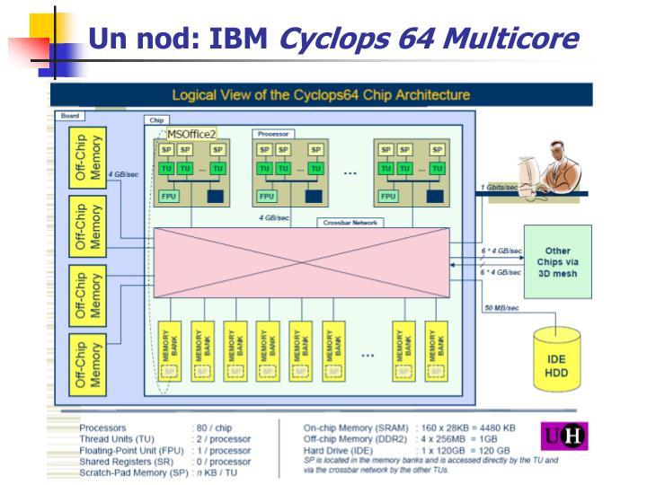 Un nod: IBM
