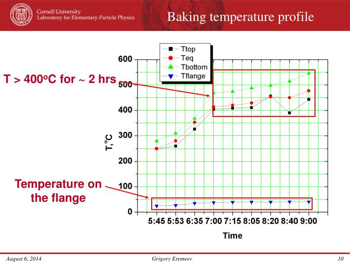 Baking temperature profile