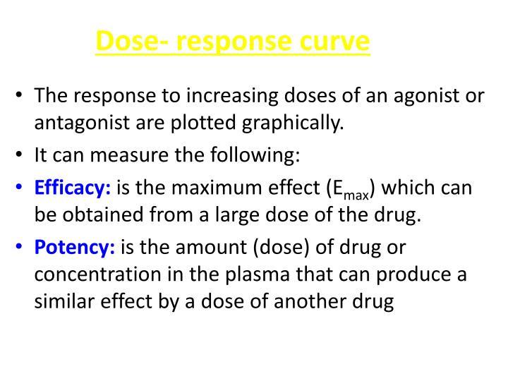 Dose- response curve