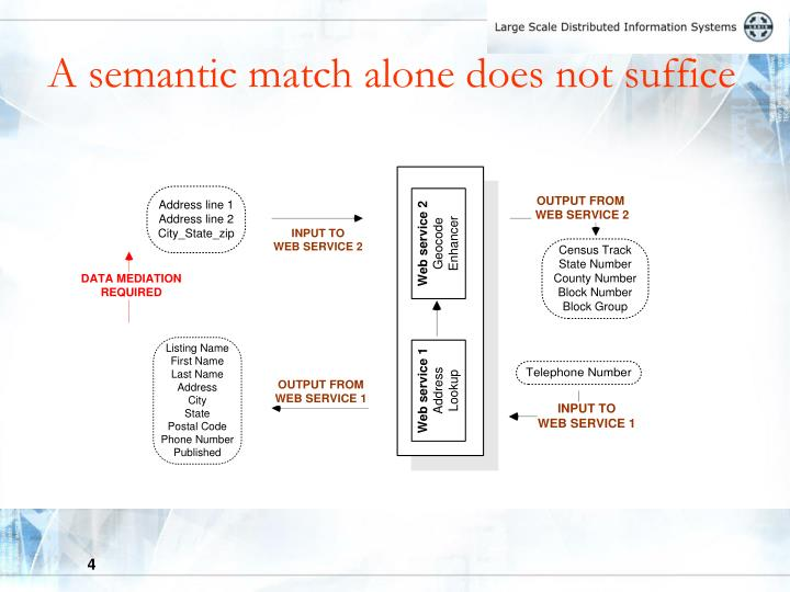 A semantic match alone does not suffice