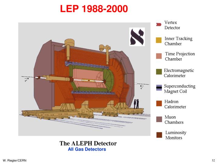 LEP 1988-2000