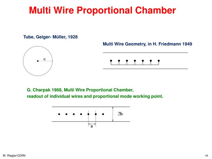 Multi Wire Proportional Chamber