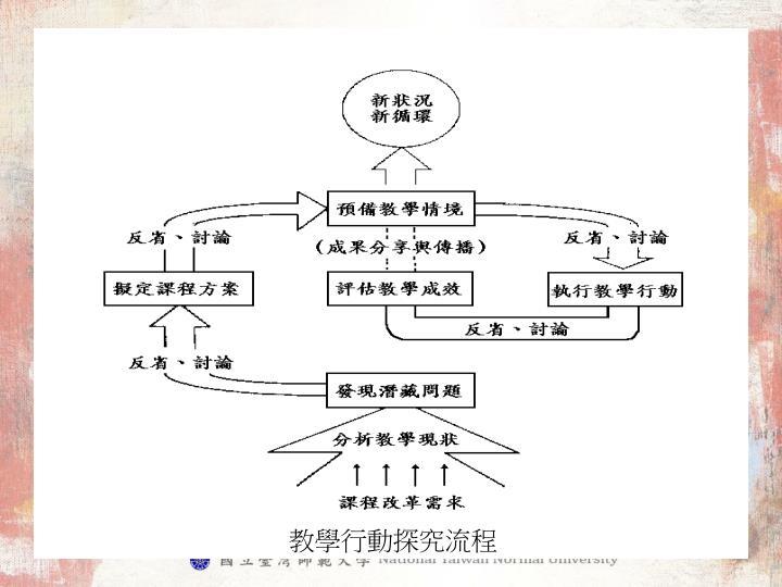 教學行動探究流程