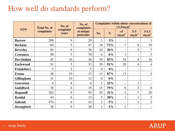 How well do standards perform?