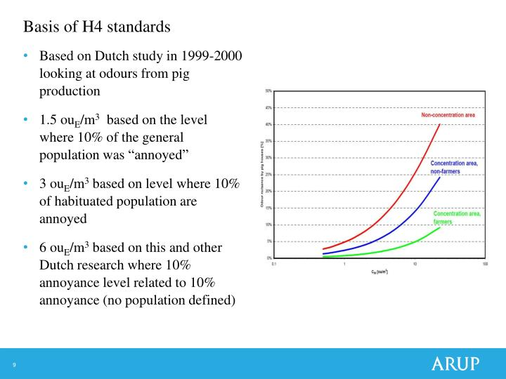 Basis of H4 standards