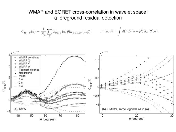WMAP and EGRET cross-correlation in wavelet space: