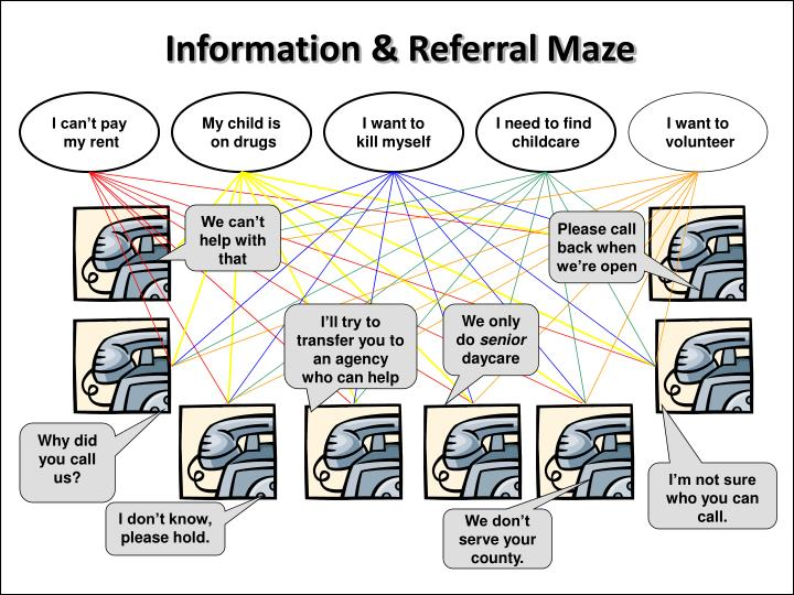 Information & Referral Maze