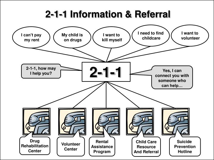 2-1-1 Information & Referral