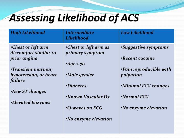 Assessing Likelihood of ACS