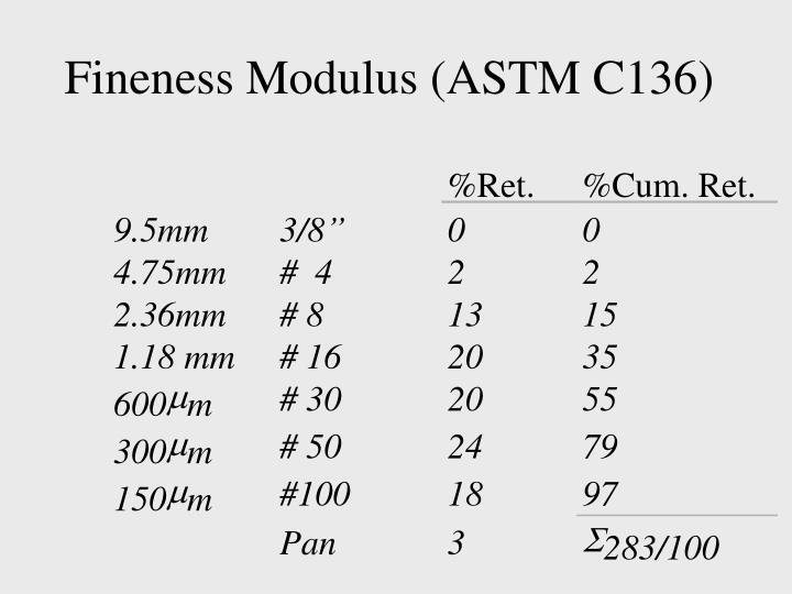 Fineness Modulus (ASTM C136)