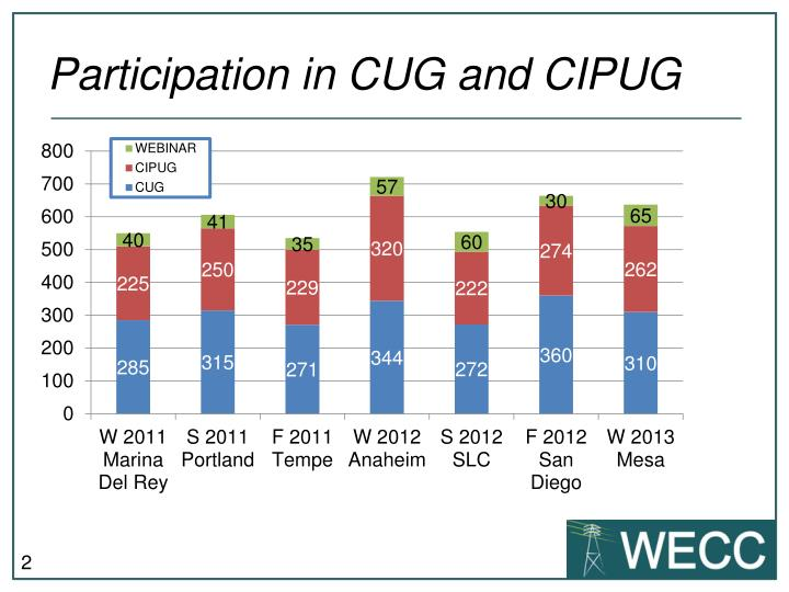 Participation in CUG and CIPUG