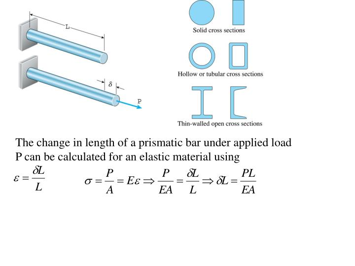 The change in length of a prismatic bar under applied load P can be calculated for an elastic material using