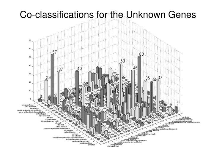 Co-classifications for the Unknown Genes
