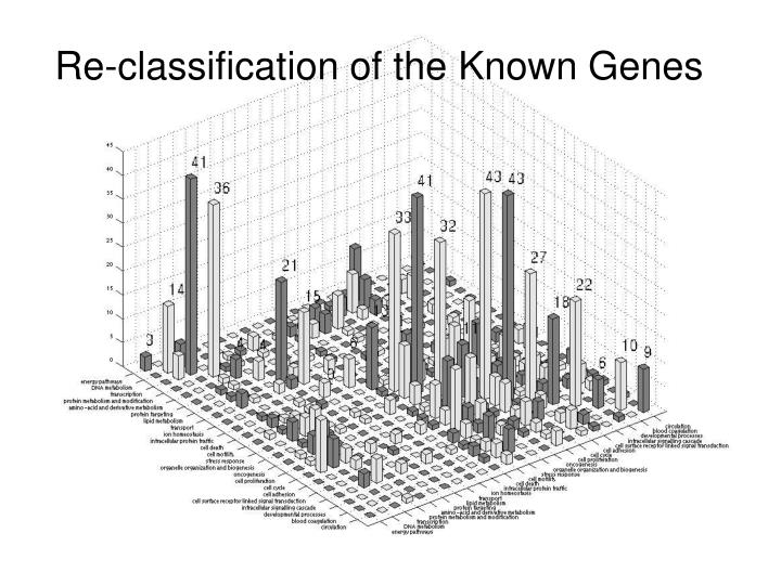 Re-classification of the Known Genes