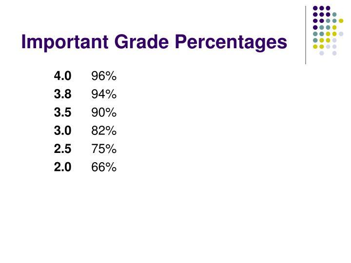 Important Grade Percentages