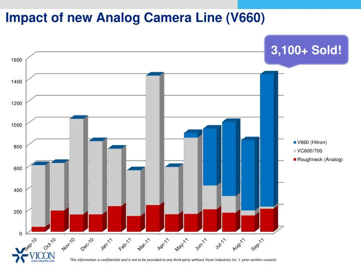 Impact of new Analog Camera Line (V660)