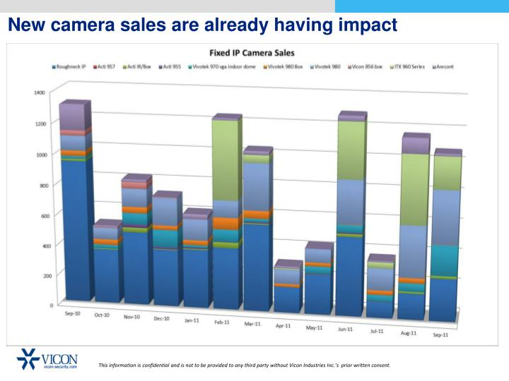 New camera sales are already having impact