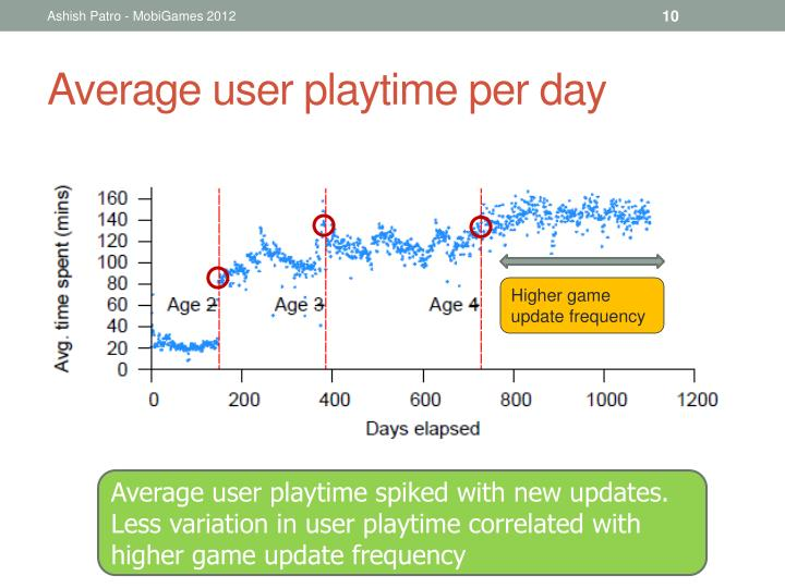 Average user playtime per day