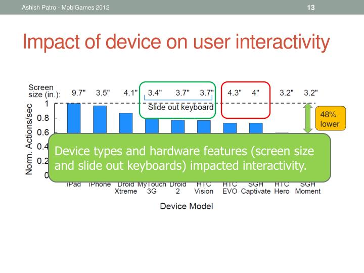 Impact of device on user interactivity