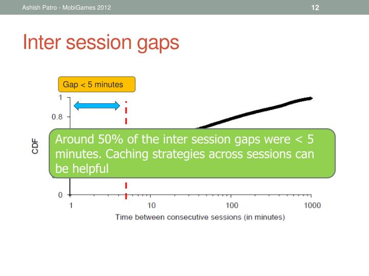 Inter session gaps