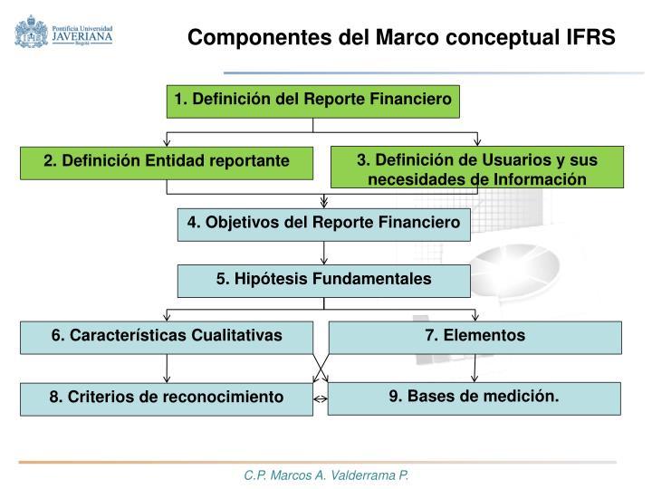 Componentes del Marco conceptual IFRS