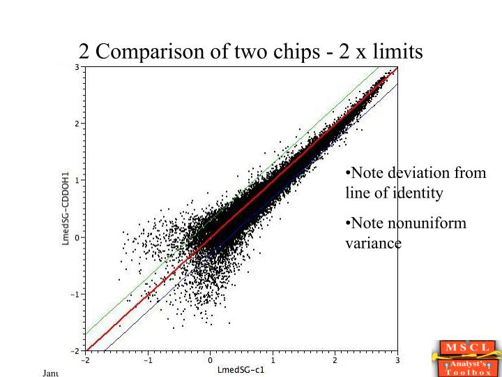 2 Comparison of two chips - 2 x limits