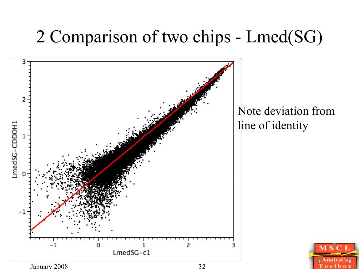 2 Comparison of two chips - Lmed(SG)