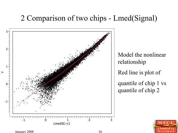 2 Comparison of two chips - Lmed(Signal)