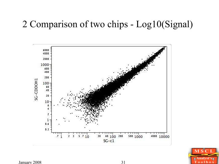 2 Comparison of two chips - Log10(Signal)
