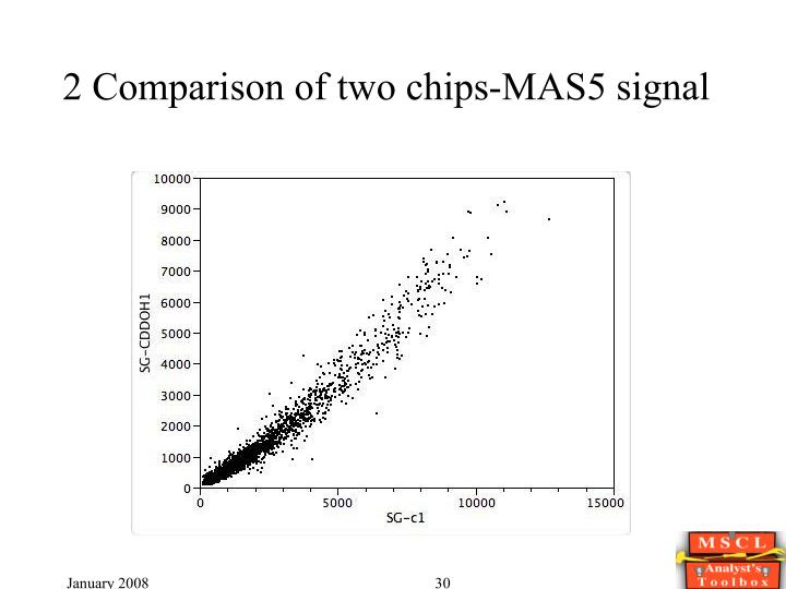 2 Comparison of two chips-MAS5 signal