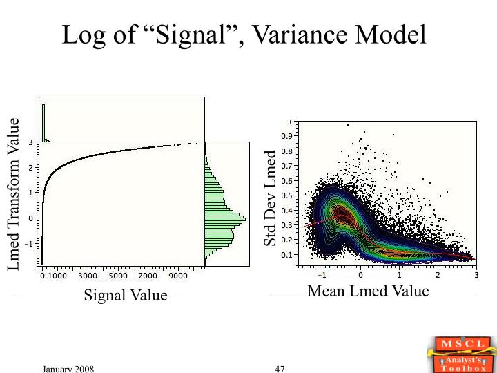 "Log of ""Signal"", Variance Model"