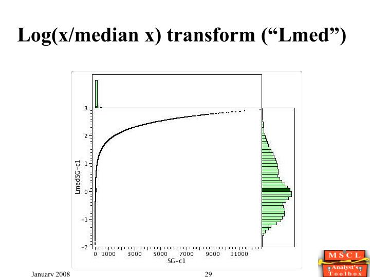"Log(x/median x) transform (""Lmed"")"