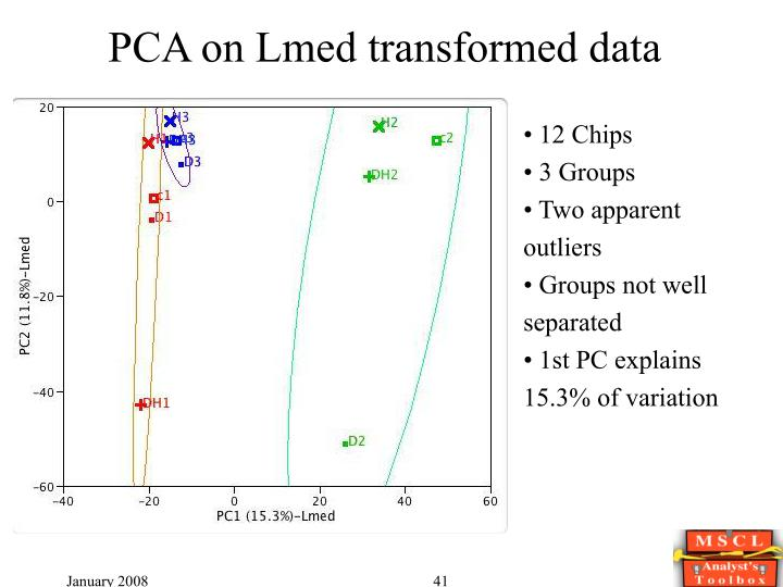 PCA on Lmed transformed data