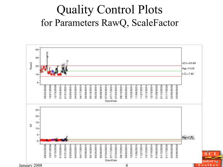 Quality Control Plots