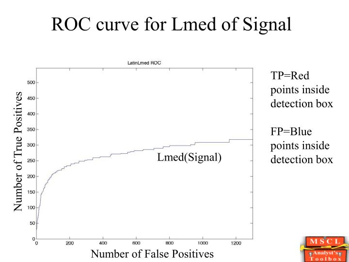 ROC curve for Lmed of Signal