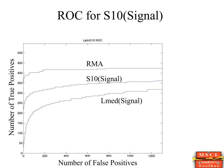ROC for S10(Signal)