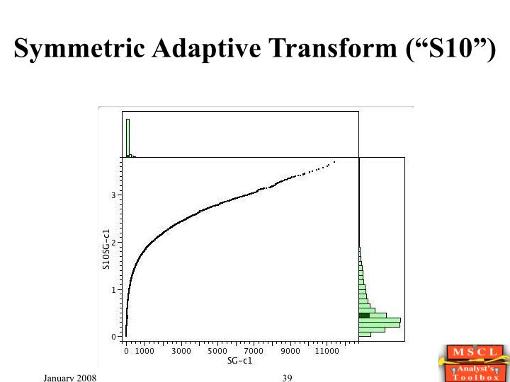 "Symmetric Adaptive Transform (""S10"")"