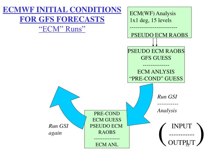 ECMWF INITIAL CONDITIONS FOR GFS FORECASTS