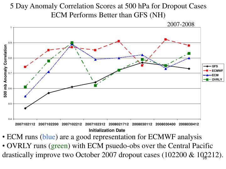 5 Day Anomaly Correlation Scores at 500 hPa for Dropout Cases