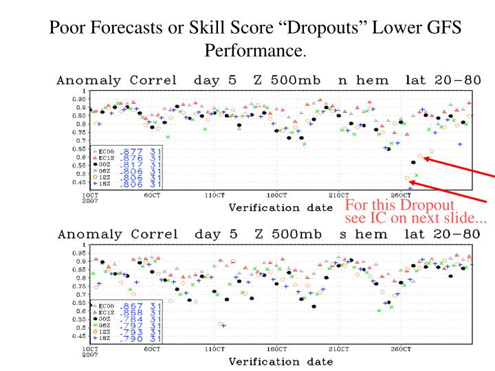 "Poor Forecasts or Skill Score ""Dropouts"" Lower GFS Performance"