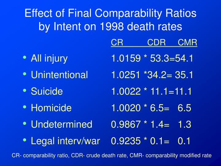 Effect of Final Comparability Ratios by Intent on 1998 death rates