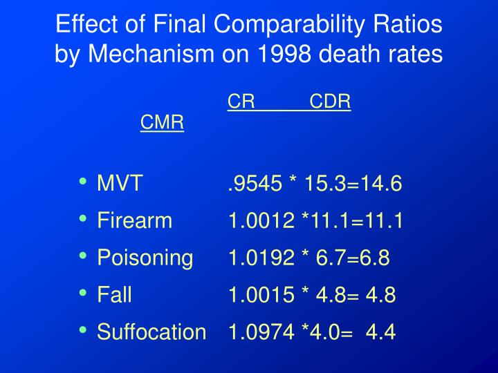 Effect of Final Comparability Ratios by Mechanism on 1998 death rates