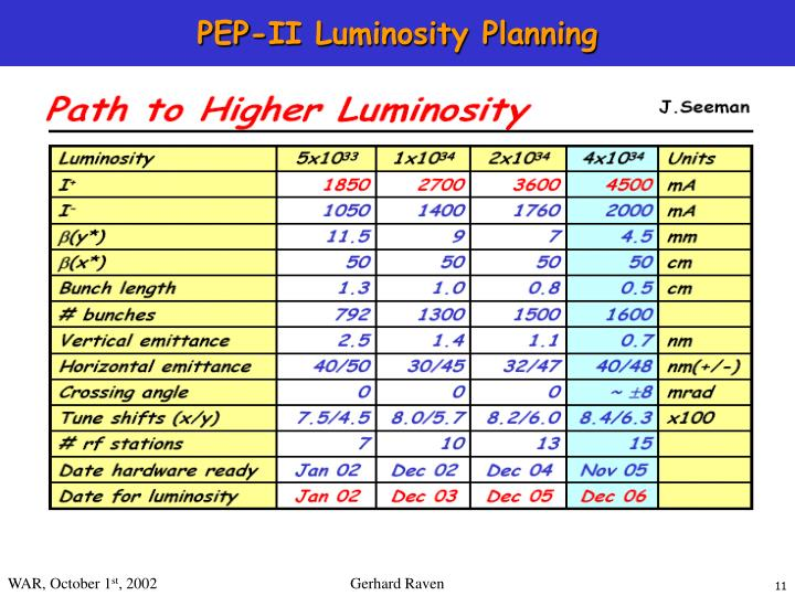 PEP-II Luminosity Planning