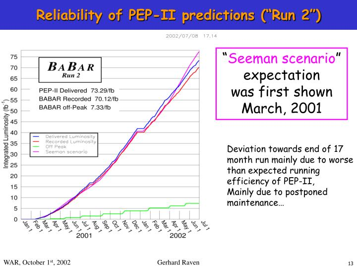 "Reliability of PEP-II predictions (""Run 2"")"