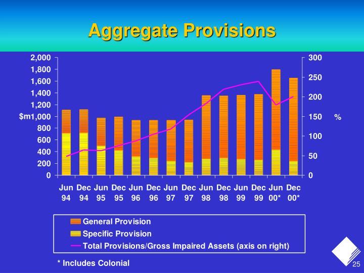 Aggregate Provisions