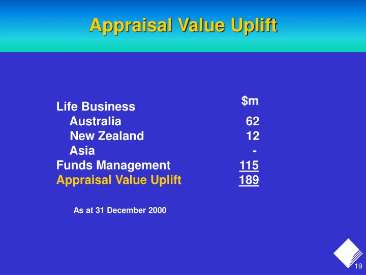 Appraisal Value Uplift