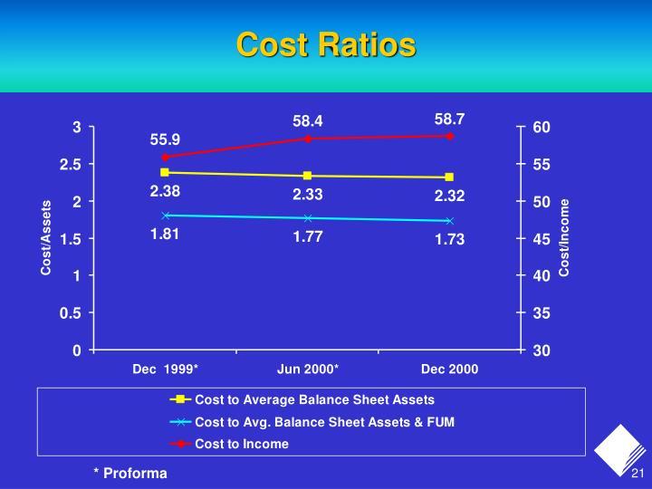 Cost Ratios