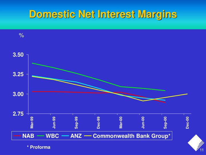 Domestic Net Interest Margins