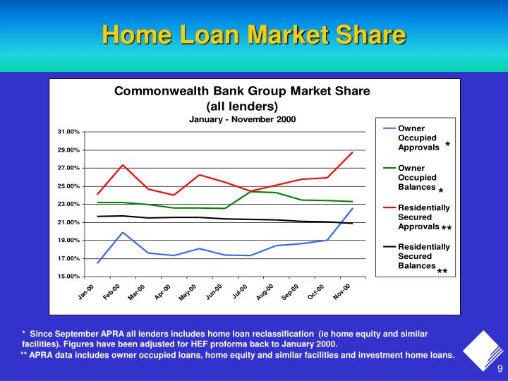 Home Loan Market Share